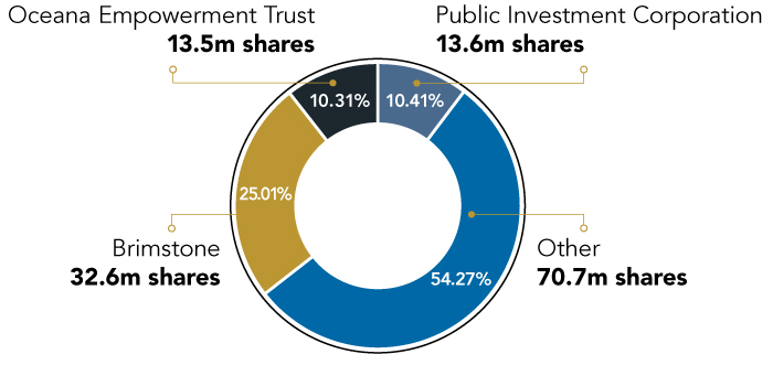 Oceana - ownership structure 2020