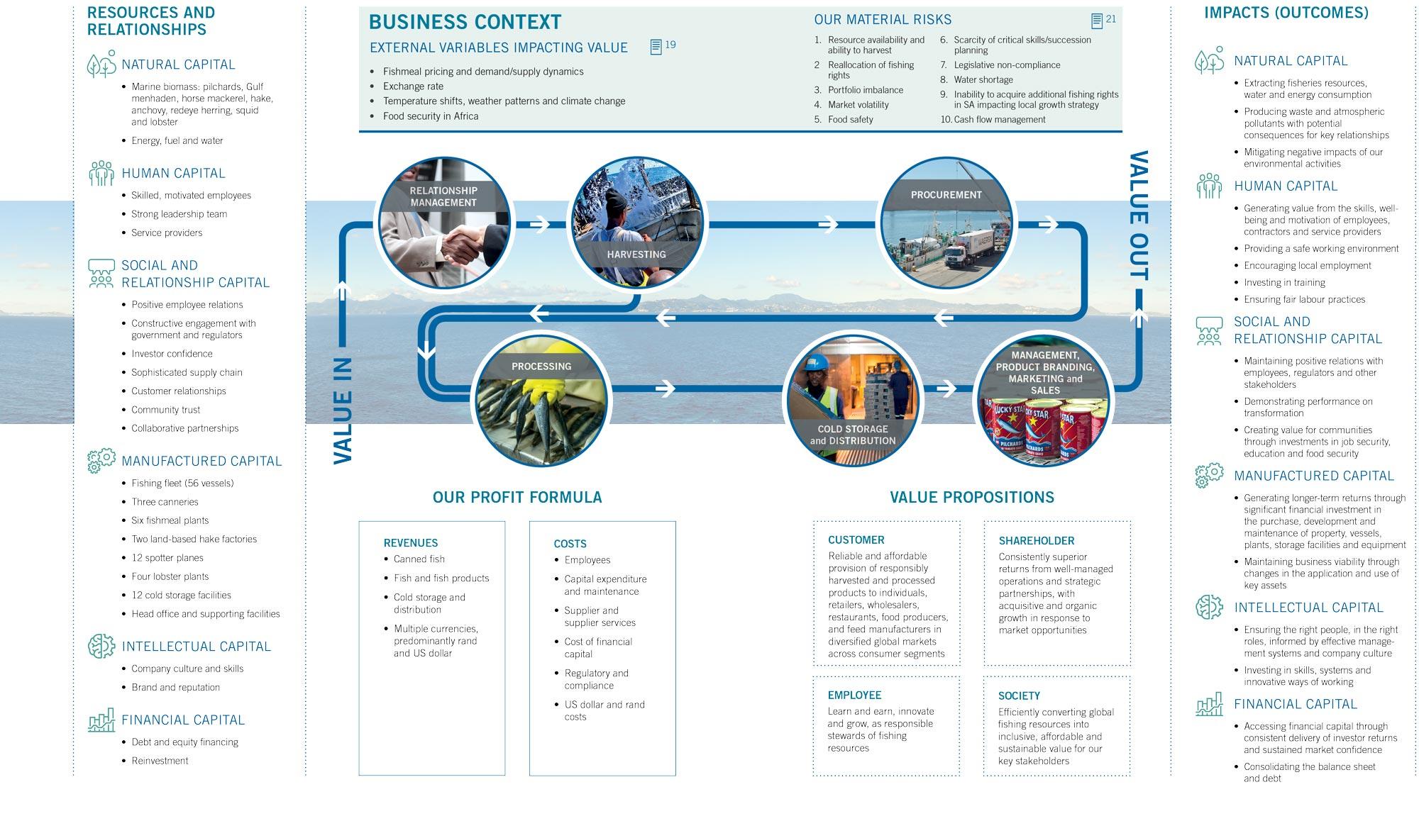 Oceana - business model